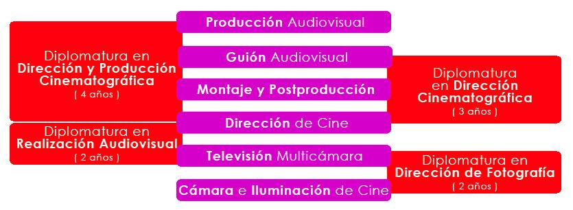Cursos Máster Grados Diplomaturas de Cine en Madrid